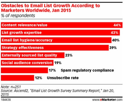 email marketing obstacles