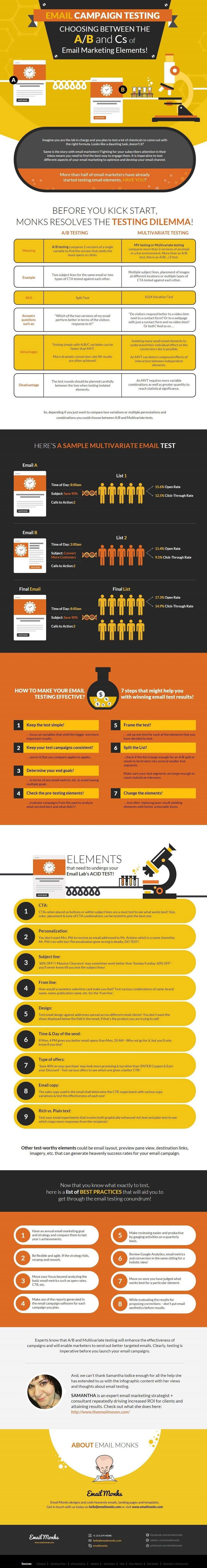 email marketing testing infographic