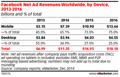 facebook net ad revenues worldwide