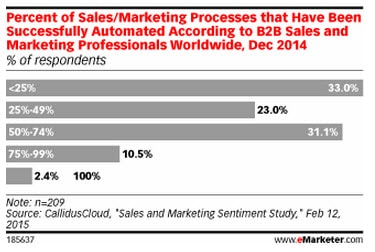 marketing processes automated emarketer