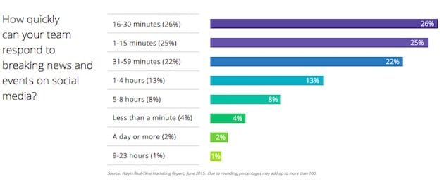 real time marketing response times