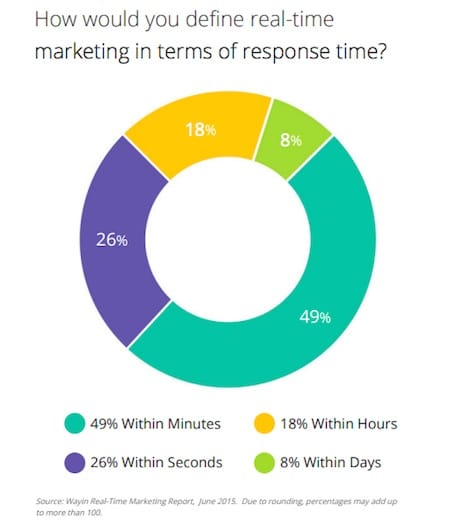 real time marketing definition