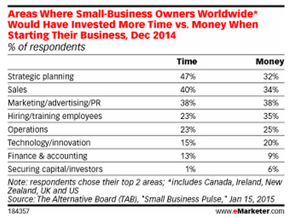 areas where smbs would have invested time vs money