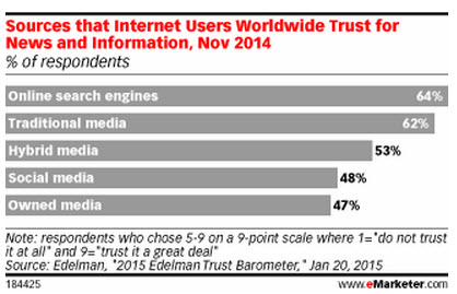 sources internet users worldwide trust for news and information