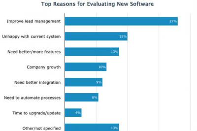 top reasons for evaluating new marketing automation sfotware