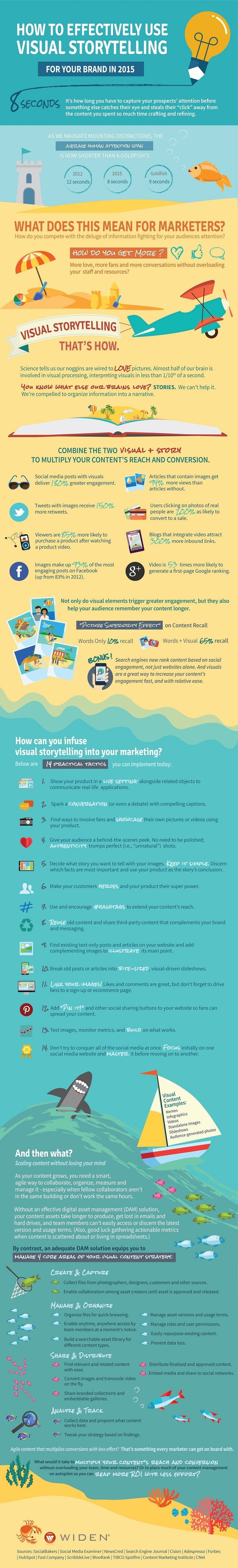 infographic using visuals for content marketing